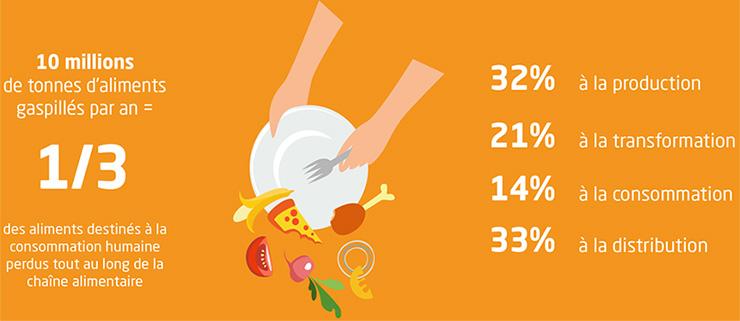 Chiffres clés du gaspillage alimentaire. Voir descriptif détaillé ci-après