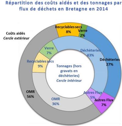 Graphique sur la répartition des coûts aidés et des tonnages par flux de déchets en Bretagne en 2014. Voir descriptif détaillé ci-après